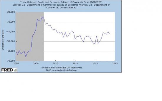 Сильного движения на рынках до марта 2013 года не ожидается…