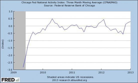 Данные по экономике США.