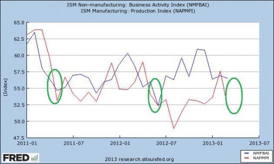 Май не таит в себе сюрприза роста развитых рынков.