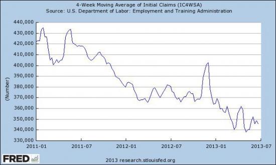 Динамика развитых рынков до октября 2013 года.