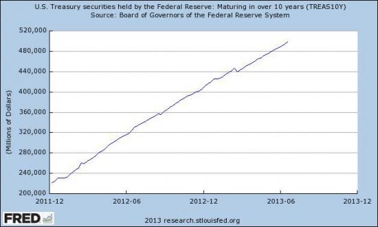 Рост развитых рынков.
