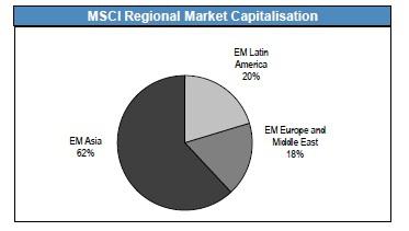 MSCI Emerging Markets - немного статистики