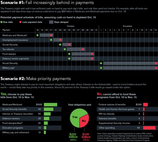 График со сценариями по выплатам от блума