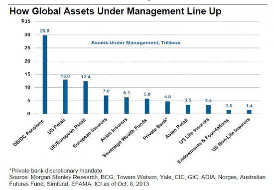 Сколько в мире денег в управлении