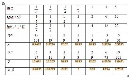 Нити Лангри. Изучение вопроса инвариантности построения к преобразованиям масштаба осей цены и времени.