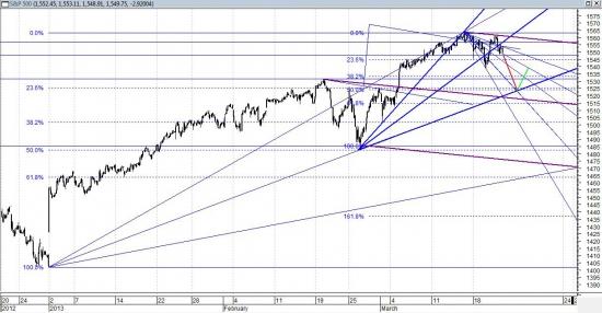 S&P500  стремление лечь на тренд