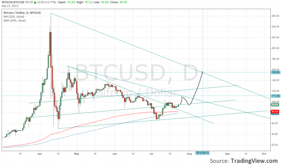 Графический анализ - MTGOXusd (биткоин- доллар)