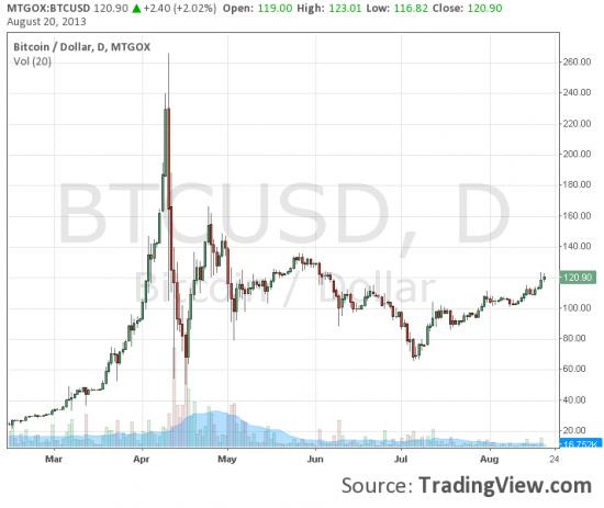 Власти конфисковали $2,9 млн у биткоин-биржи Mt.Gox