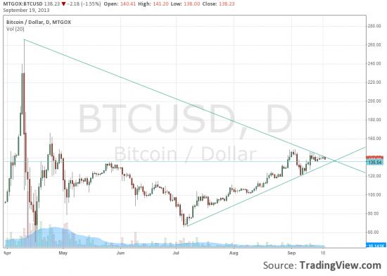 XBT- новая аббревиатура биткоина ( bitcoin)