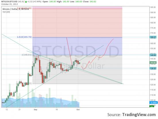 Графический анализ биткоин ( bitcoin)