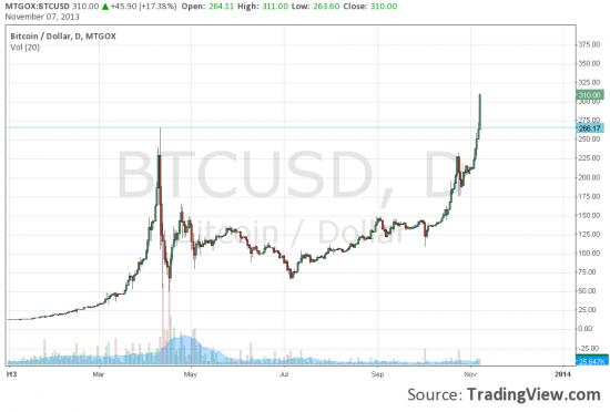 Биткоин (bitcoin)  310$