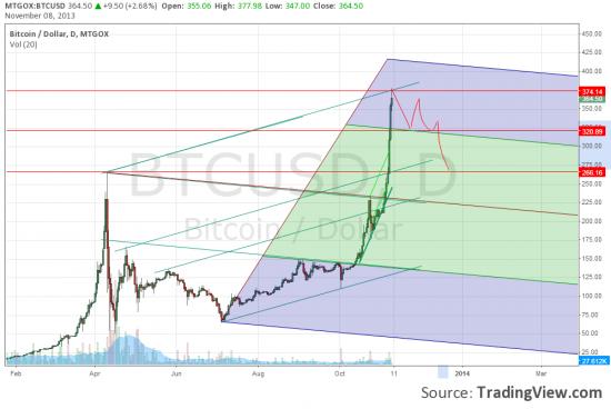 Графический анализ Биткоина (bitcoin)
