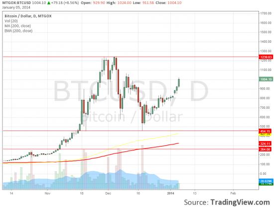 Bitcoin 1000$  на MtGox