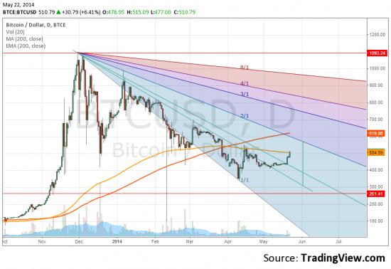 Биткоин (bitcoin) - рост за 3 дня на 15 %