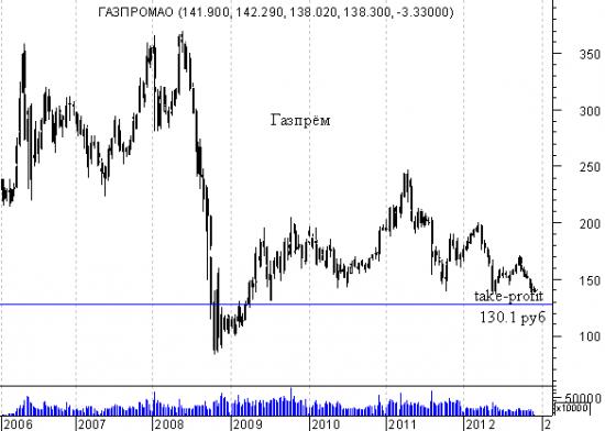 Shorteam -  команда чертей.  Где спрятана прибыль у Газпрома?