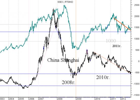 Индексы Китая и России (шанхай композит и индекс РТС) - сравнение