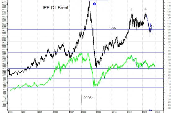 Нефть и индекс ММВБ - коррелляция 100%