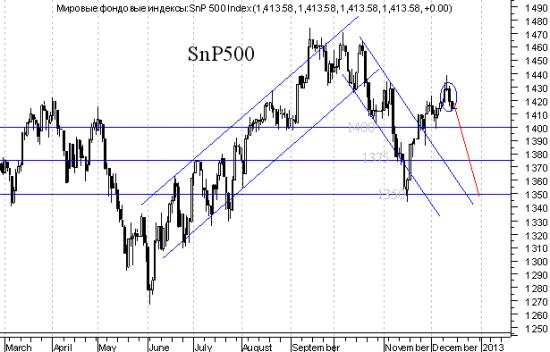 S&P500 - кто куда ожидает. Я ожидаю на юга, там сейчас тепло.