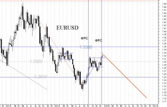 Прогноз на 2013 год. Пара Евро-доллар вниз к 1.1700.