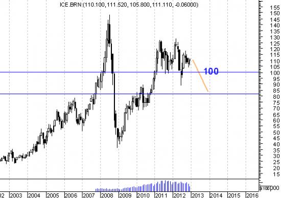 Прогноз на 2013 год. Нефть -вниз так до 80 примерно.