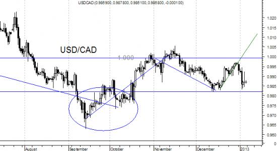 USD/CAD  - возможно все таки вверх.