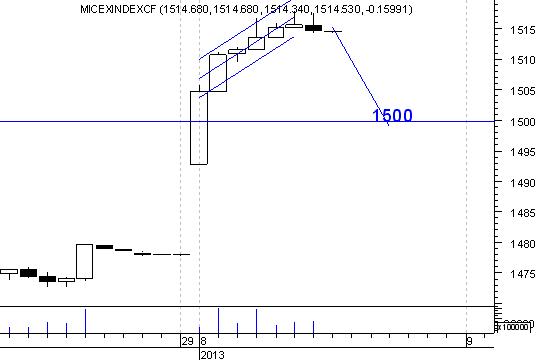 А не пора ли корректнуться, немного а может и до 1500 по индексу ММВБ?