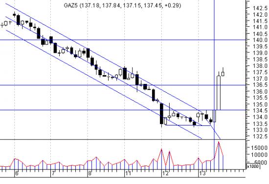 Газпром - некоторые мысли. (либерализация рынка газа - Путин).