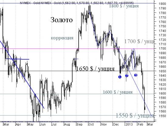 Золото - минимум 1554.30 - это считается как ожидание 1550 или нет?