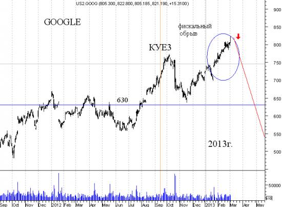 """Гугл (Google) -повторение падения как у """"яблочной компании"""""""