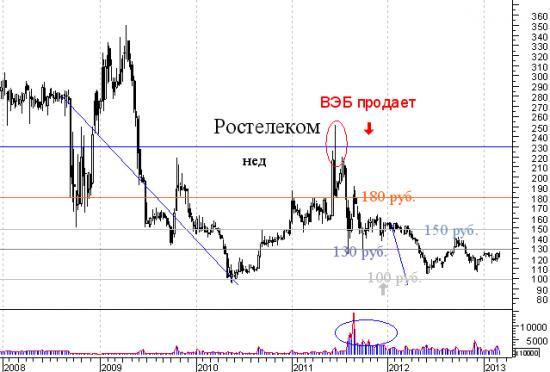 Газпром - прошлое, кто продавал акции в 2010 году, что делал ВЭБ и другое (все это без Браудера)(часть2)