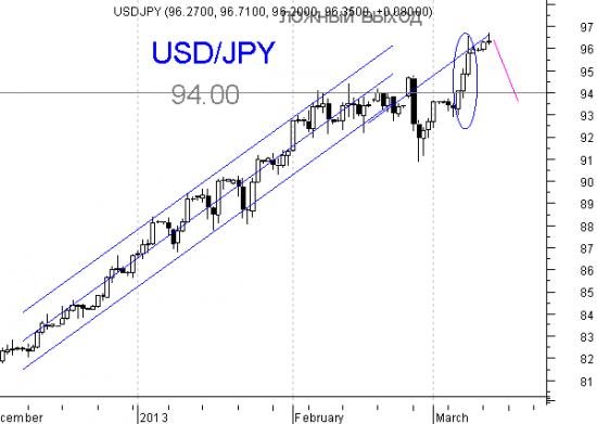 Пара USD/JPY - переломный момент, он же очень интересный момент.