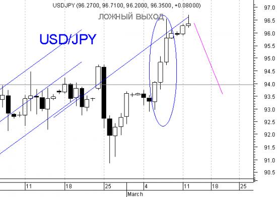 Три вороны на паре USD/JPY  (на часах)  и некоторые пояснения (мастер - класс)