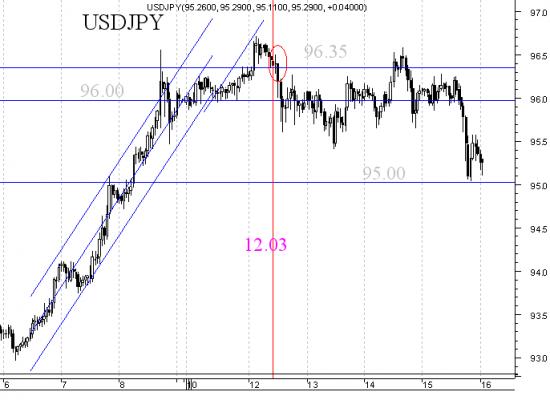 Пара USD/JPY - подведем первые итоги споров и оценим работу аналитика (мастер класс).