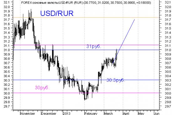 Пара USD/rub - другое мнение.