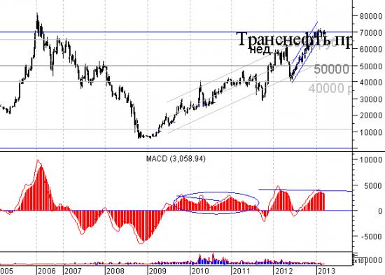 Газпром - тройной бычий и дивер. И что? И все равно вниз. (для deadhead))