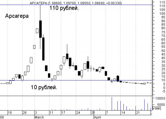 Разводилово на 40% - кое -что из истории росийского фондового рынка (про акции Арсагера)