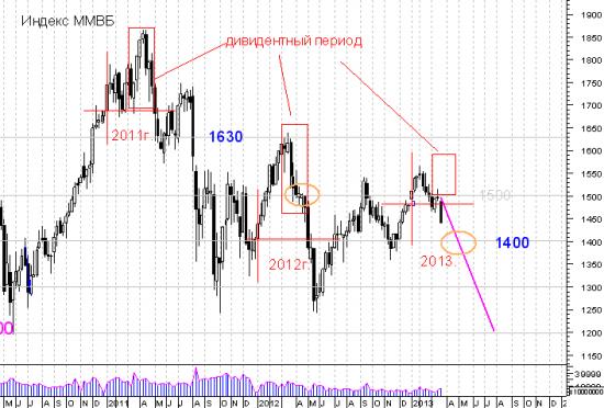 Дивидендный период 2013 года - ожидания и перспективы.