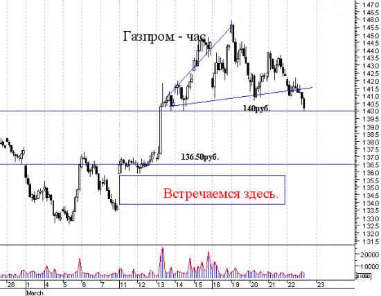 В Газпроме действует Хана ( имя такое (наверное масонское)) ч.2 (специально для Капиталова Блабн из Джордждауна.