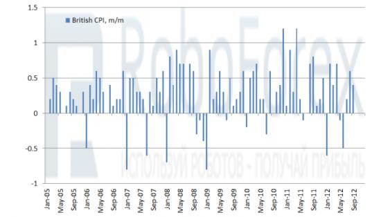 Рис. 2 Британский Индекс потребительских цен (м/м)