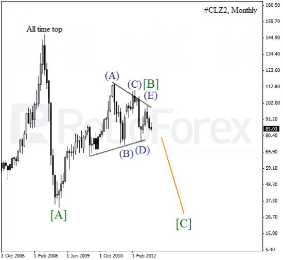 Волновой анализ фьючерса Crude Oil 'Нефть' на 13 ноября 2012