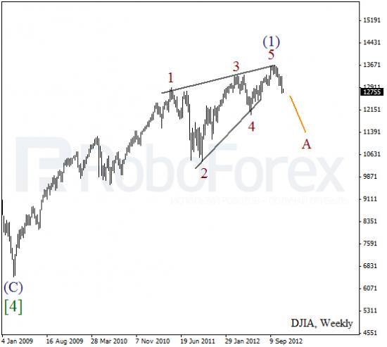 Волновой анализ индекса DJIA Доу-Джонса на 13 ноября 2012