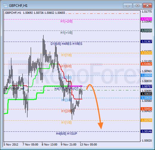 Анализ уровней Мюррея для пары GBP CHF Фунт к Швейцарскому франку на 13 ноября 2012