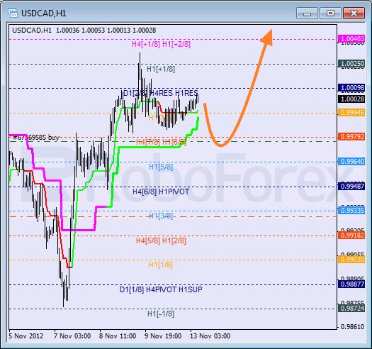 Анализ уровней Мюррея для пары USD CAD Канадский доллар на 13 ноября 2012