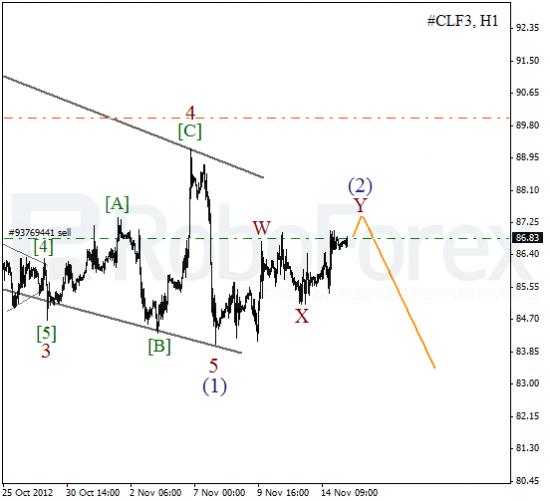 Волновой анализ фьючерса Crude Oil Нефть на 15 ноября 2012