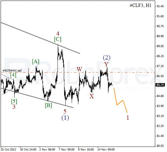 Волновой анализ фьючерса Crude Oil Нефть на 16 ноября 2012