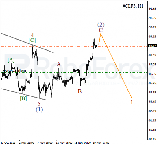 Волновой анализ фьючерса Crude Oil Нефть на 20 ноября 2012