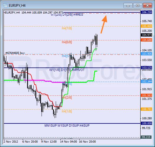 Анализ уровней Мюррея для пары EUR JPY Евро к Японской иене на 21 ноября 2012