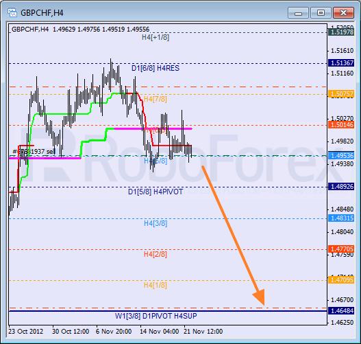 Анализ уровней Мюррея для пары GBP CHF Фунт к Швейцарскому франку на 22 ноября 2012