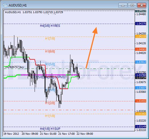Анализ уровней Мюррея для пары AUD USD Австралийский доллар на 22 ноября 2012