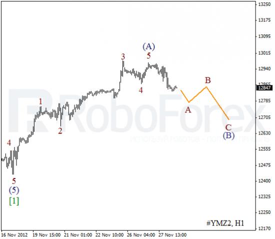 RoboForex: волновой анализ индекса DJIA и фьючерса на Нефть на 28.11.2012